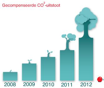 CO2-neutrale hosting van Protagonist